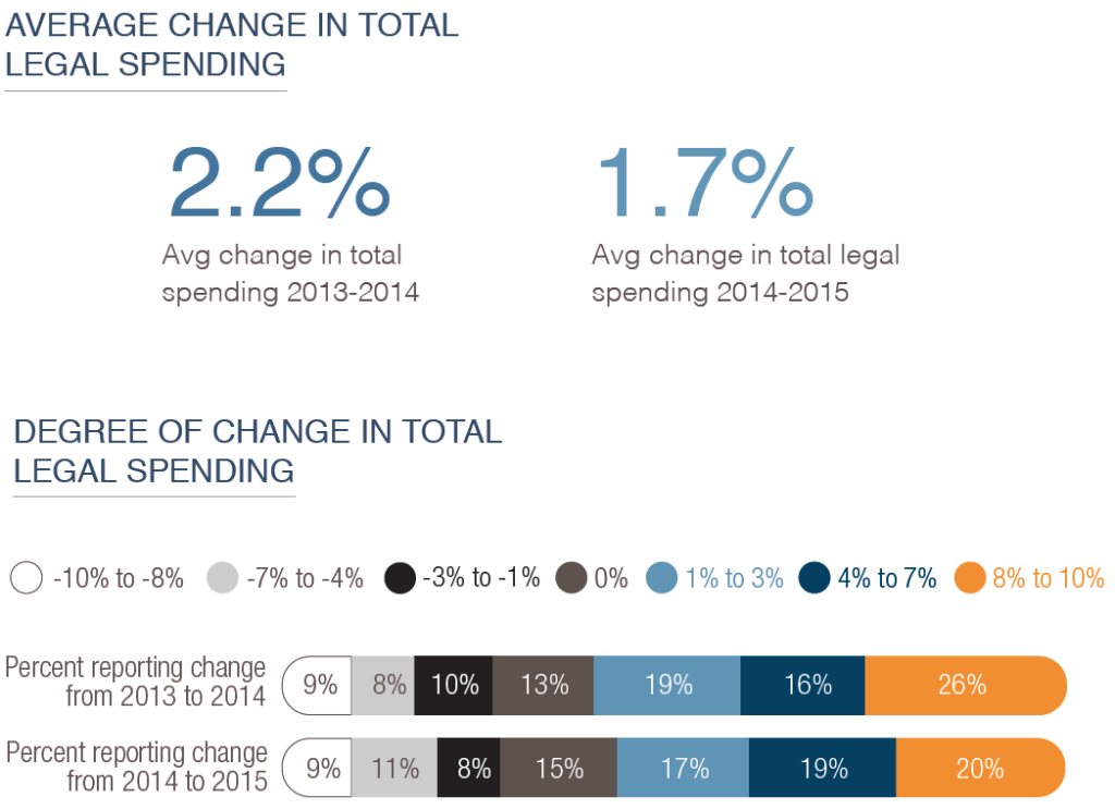 Slight increase of legal spend
